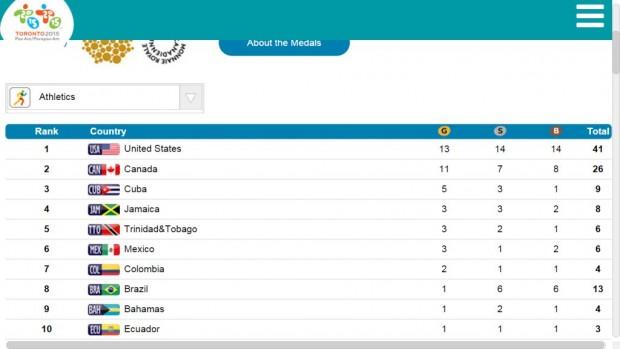 medalhas atletismo pan